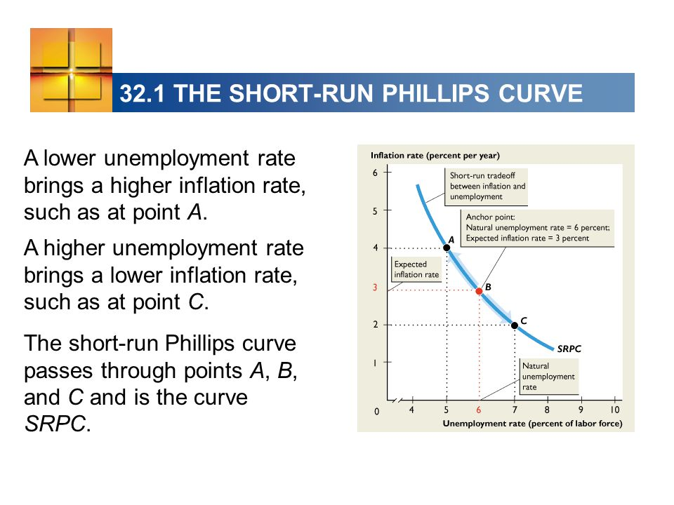 32.1 THE SHORT-RUN PHILLIPS CURVE The short-run Phillips curve passes through points A, B, and C and is the curve SRPC.