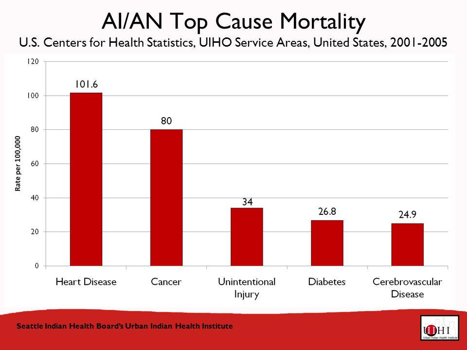 Seattle Indian Health Board's Urban Indian Health Institute AI/AN Top Cause Mortality U.S.