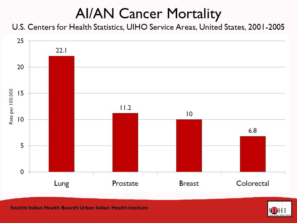 Seattle Indian Health Board's Urban Indian Health Institute AI/AN Cancer Mortality U.S.