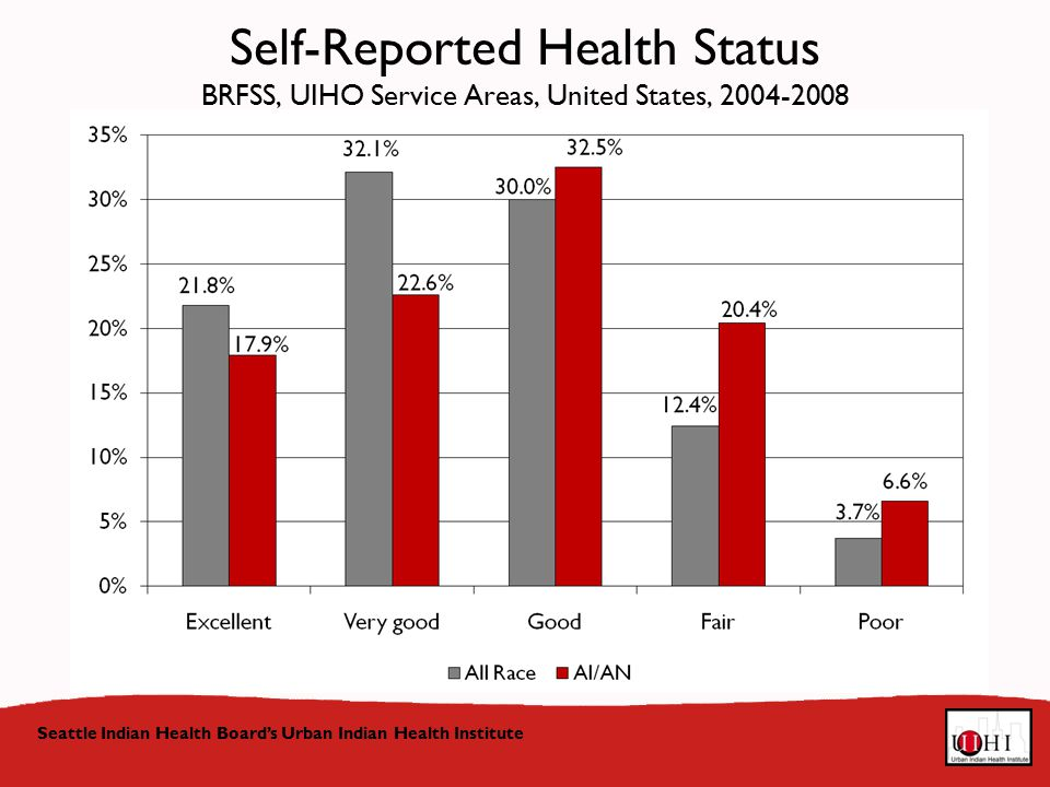 Seattle Indian Health Board's Urban Indian Health Institute Self-Reported Health Status BRFSS, UIHO Service Areas, United States,