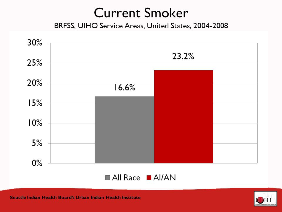 Seattle Indian Health Board's Urban Indian Health Institute Current Smoker BRFSS, UIHO Service Areas, United States,