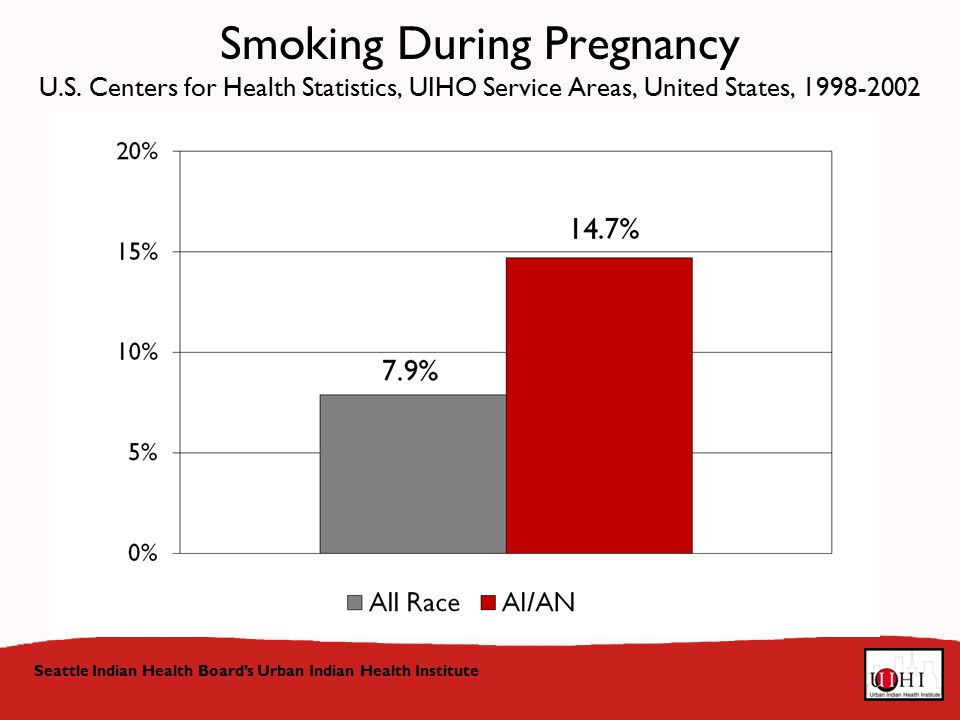 Seattle Indian Health Board's Urban Indian Health Institute Smoking During Pregnancy U.S.