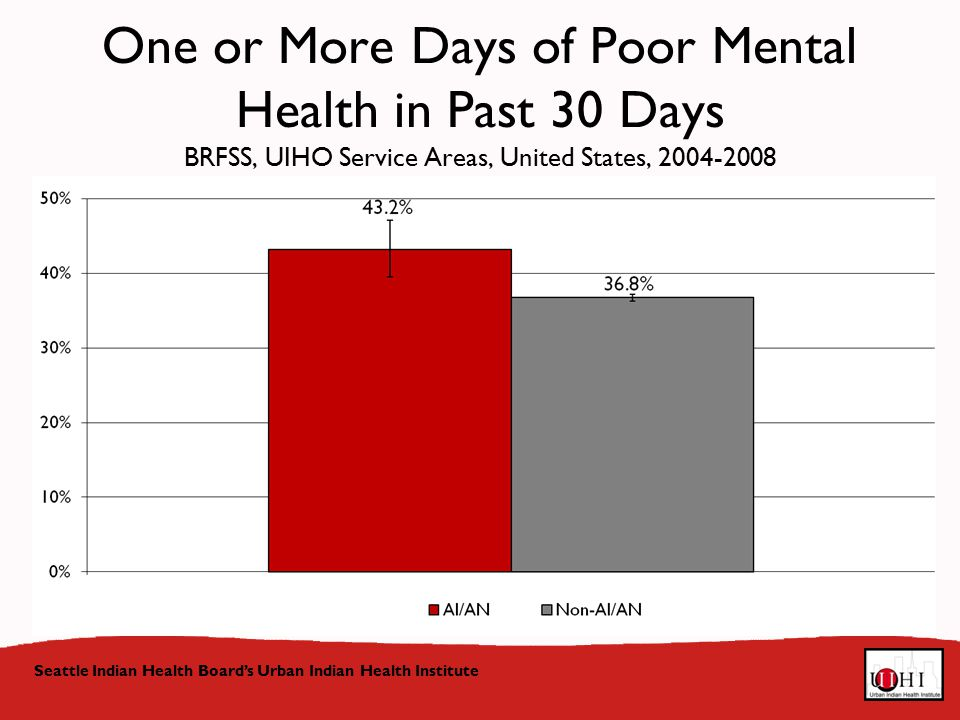 One or More Days of Poor Mental Health in Past 30 Days BRFSS, UIHO Service Areas, United States, Seattle Indian Health Board's Urban Indian Health Institute