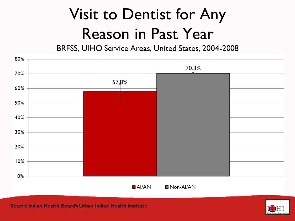 Visit to Dentist for Any Reason in Past Year BRFSS, UIHO Service Areas, United States, Seattle Indian Health Board's Urban Indian Health Institute
