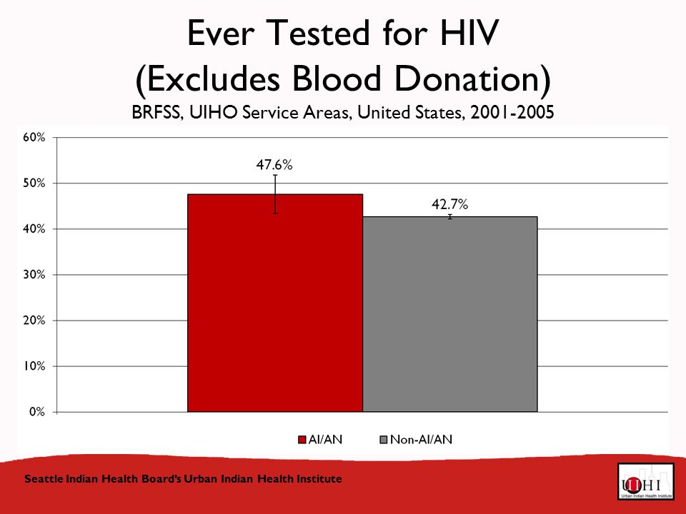 Ever Tested for HIV (Excludes Blood Donation) BRFSS, UIHO Service Areas, United States, Seattle Indian Health Board's Urban Indian Health Institute