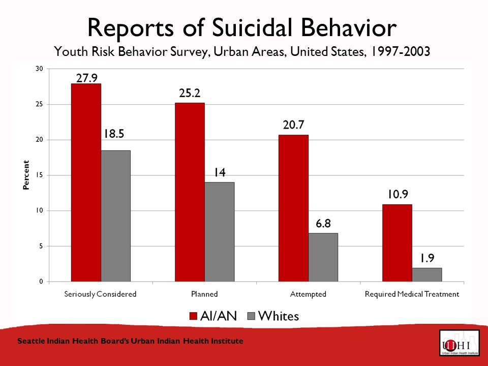 Reports of Suicidal Behavior Youth Risk Behavior Survey, Urban Areas, United States, Seattle Indian Health Board's Urban Indian Health Institute