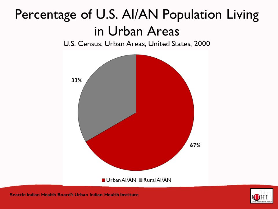 Percentage of U.S. AI/AN Population Living in Urban Areas U.S.