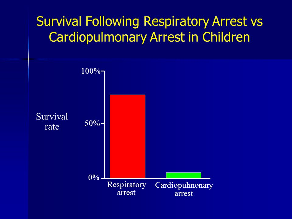 Survival Following Respiratory Arrest vs Cardiopulmonary Arrest in Children 100% 50% 0% Respiratory arrest Cardiopulmonary arrest Survival rate