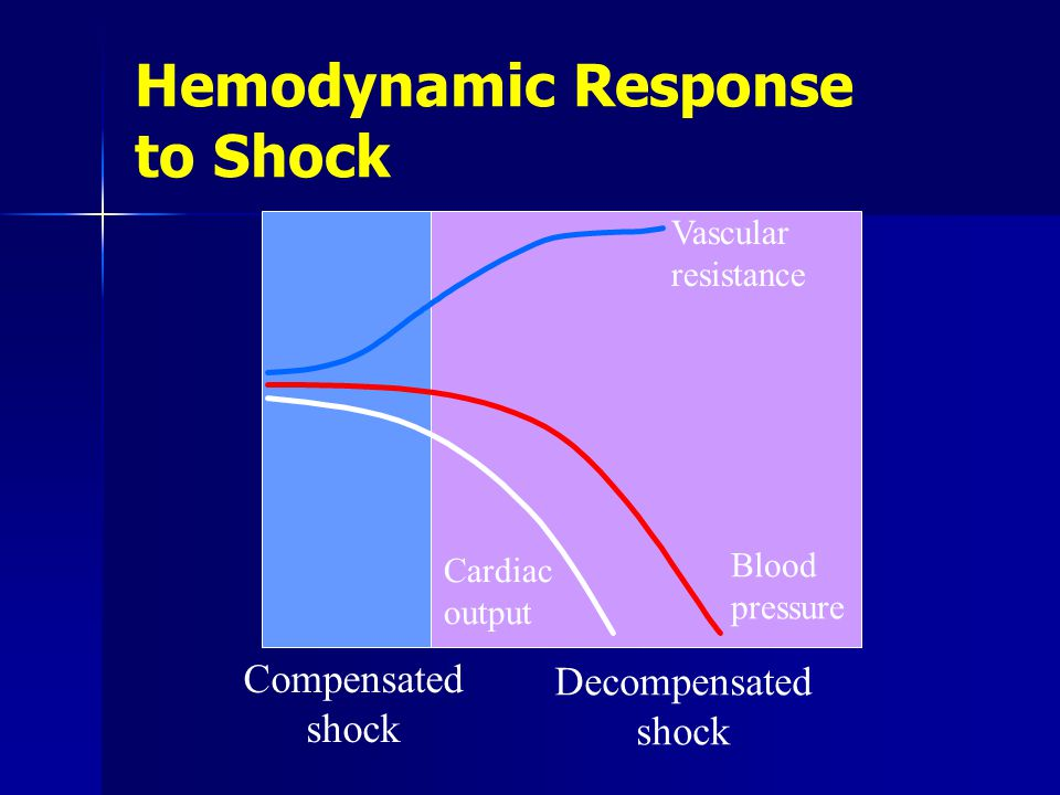 Hemodynamic Response to Shock Vascular resistance Blood pressure Cardiac output Compensated shock Decompensated shock