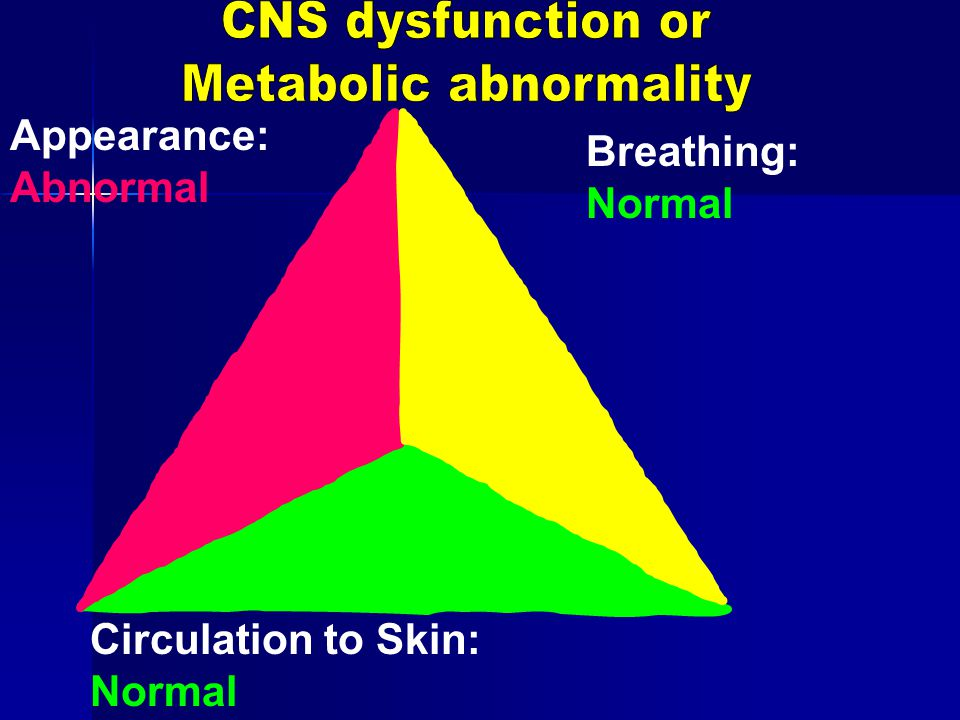 Appearance: Abnormal Breathing: Normal Circulation to Skin: Normal