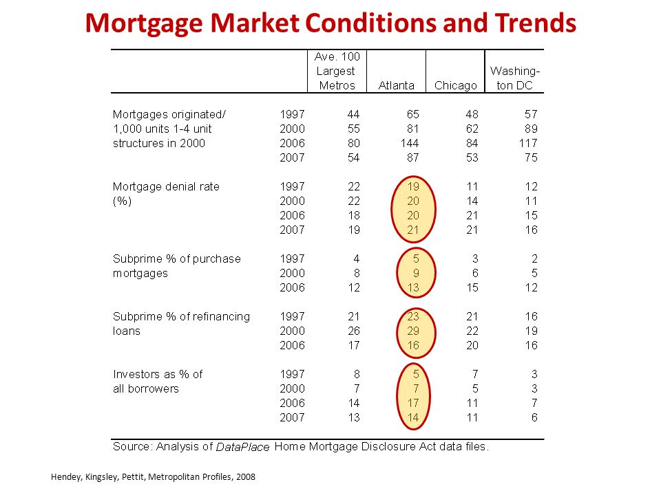 Mortgage Market Conditions and Trends Hendey, Kingsley, Pettit, Metropolitan Profiles, 2008