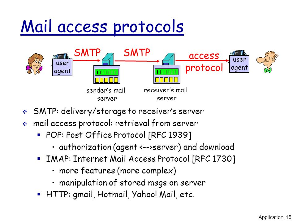 Mail access protocols  SMTP: delivery/storage to receiver's server  mail access protocol: retrieval from server  POP: Post Office Protocol [RFC 1939] authorization (agent server) and download  IMAP: Internet Mail Access Protocol [RFC 1730] more features (more complex) manipulation of stored msgs on server  HTTP: gmail, Hotmail, Yahoo.
