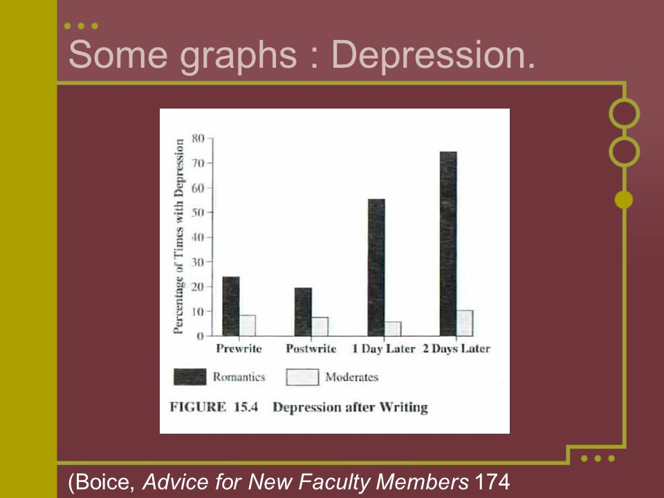 research thesis on depression Example while steinbeck's depiction of the great depression in the grapes of wrath bears historical accuracy, at least one family showed little similarity between its life and that of the joads developing a thesis a proper thesis statement accomplishes the following answers your research.