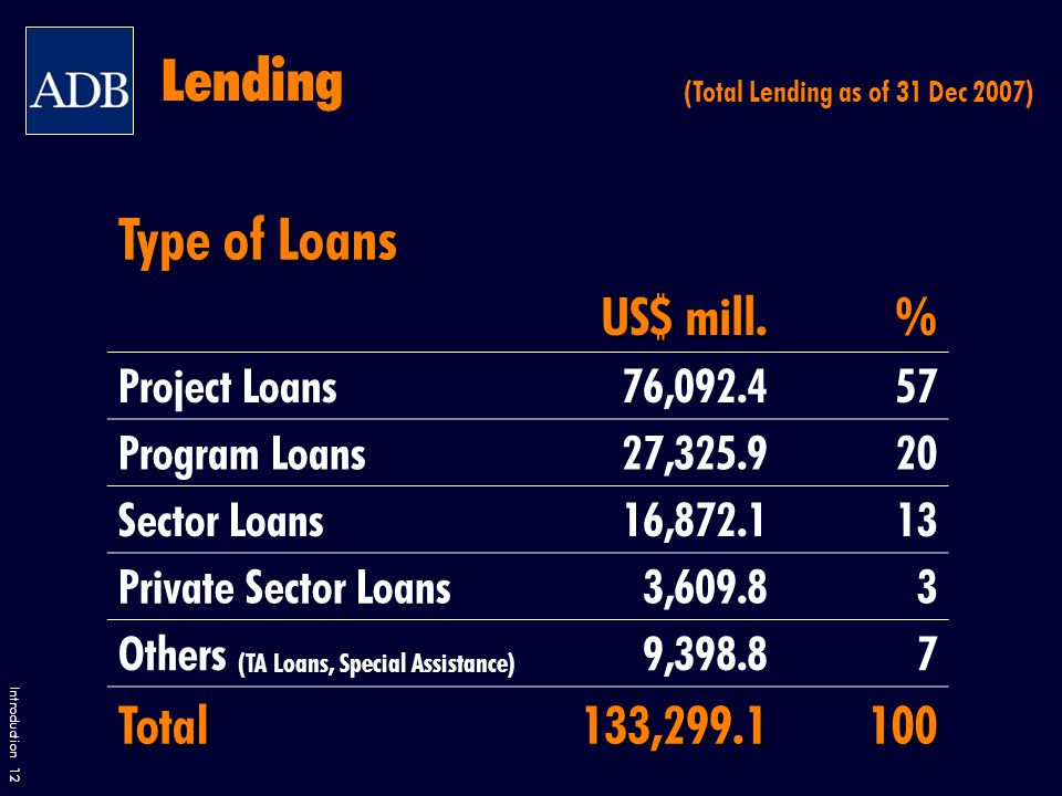 Introduction 12 Lending (Total Lending as of 31 Dec 2007) Type of Loans US$ mill.