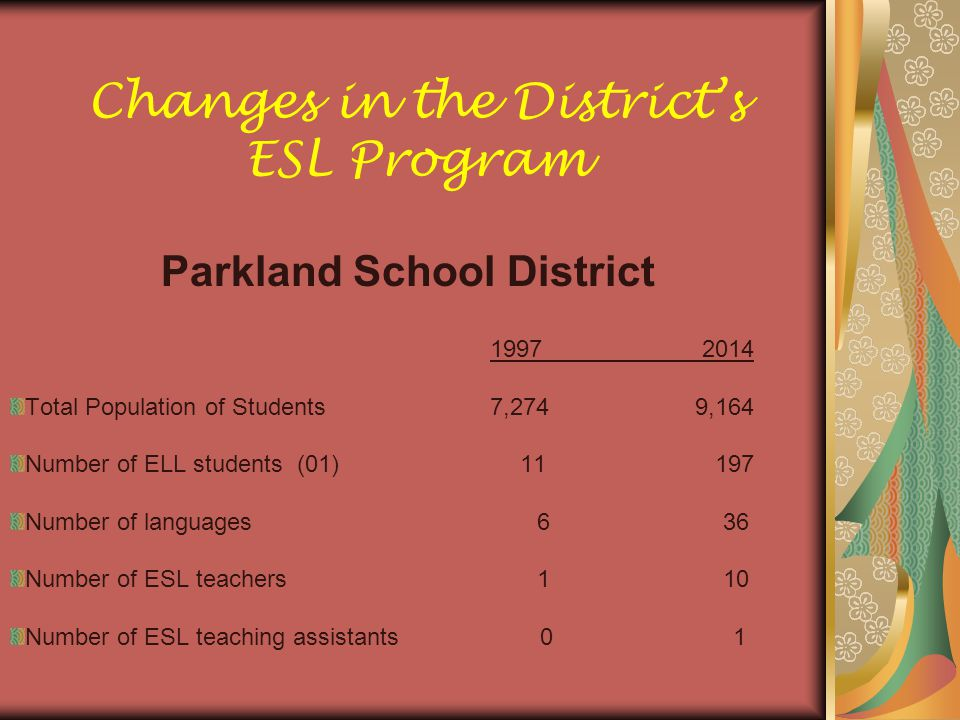 Changes in the District's ESL Program Parkland School District Total Population of Students7,274 9,164 Number of ELL students (01) Number of languages 6 36 Number of ESL teachers 1 10 Number of ESL teaching assistants 0 1