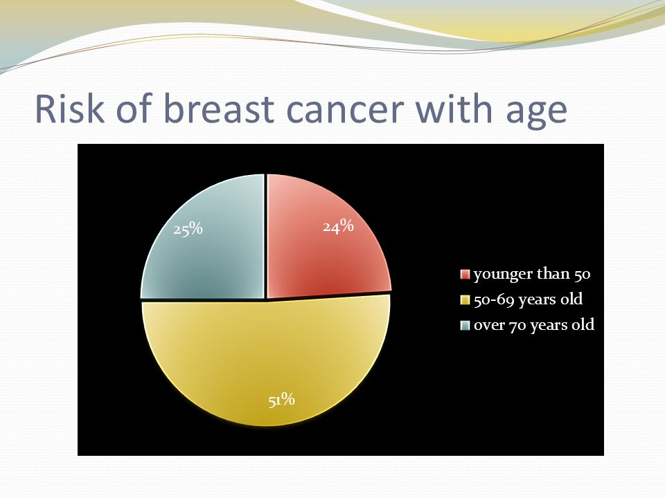 Risk of breast cancer with age
