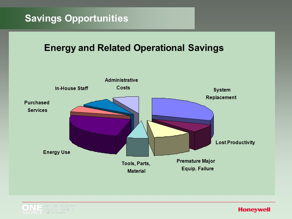 Savings Opportunities Energy and Related Operational Savings System Replacement Premature Major Equip.