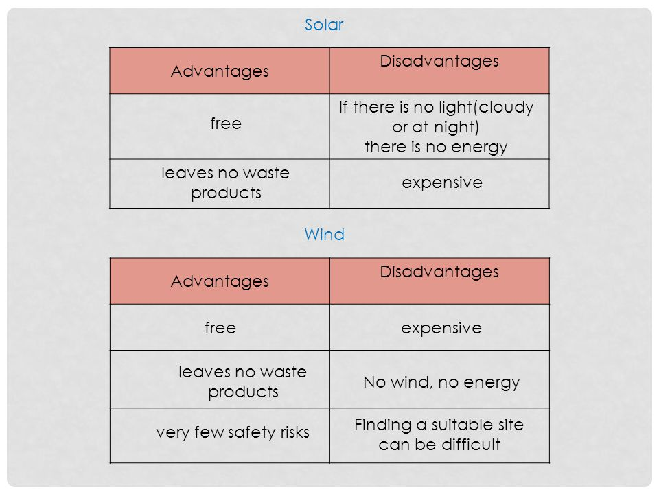 Solar Advantages Disadvantages free leaves no waste products If there is no light(cloudy or at night) there is no energy expensive Wind Advantages Disadvantages freeexpensive leaves no waste products very few safety risks No wind, no energy Finding a suitable site can be difficult