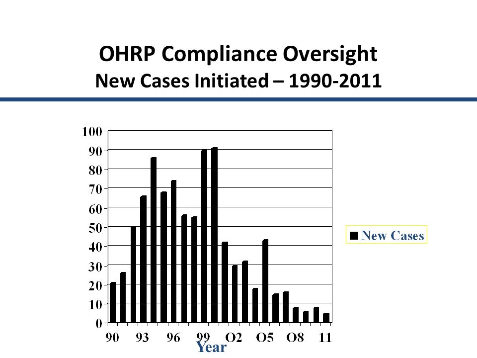 OHRP Compliance Oversight New Cases Initiated – Year webinar was February 23, 2012.