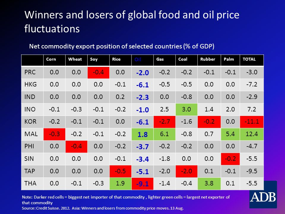 Winners and losers of global food and oil price fluctuations CornWheatSoyRice Oil GasCoalRubberPalmTOTAL PRC HKG IND INO KOR MAL PHI SIN TAP THA Note: Darker red cells = biggest net importer of that commodity, lighter green cells = largest net exporter of that commodity Source: Credit Suisse.