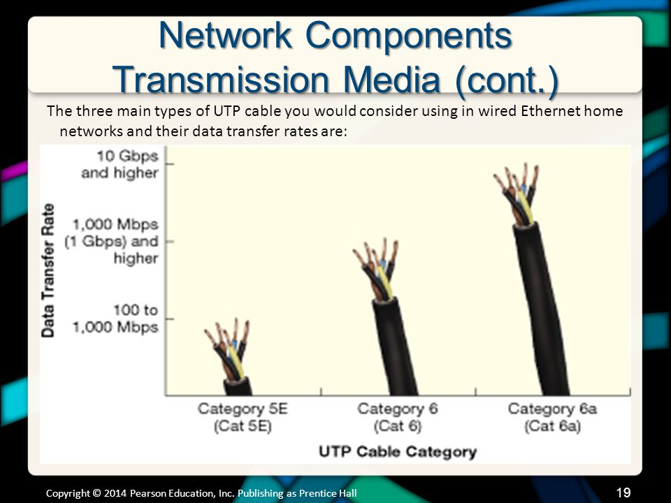 Network Components Transmission Media (cont.) Copyright © 2014 Pearson Education, Inc.