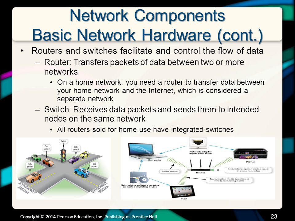 Network Components Basic Network Hardware (cont.) Copyright © 2014 Pearson Education, Inc.