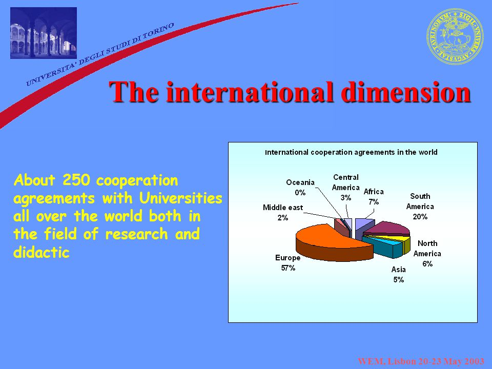 WEM, Lisbon May 2003 The international dimension About 250 cooperation agreements with Universities all over the world both in the field of research and didactic