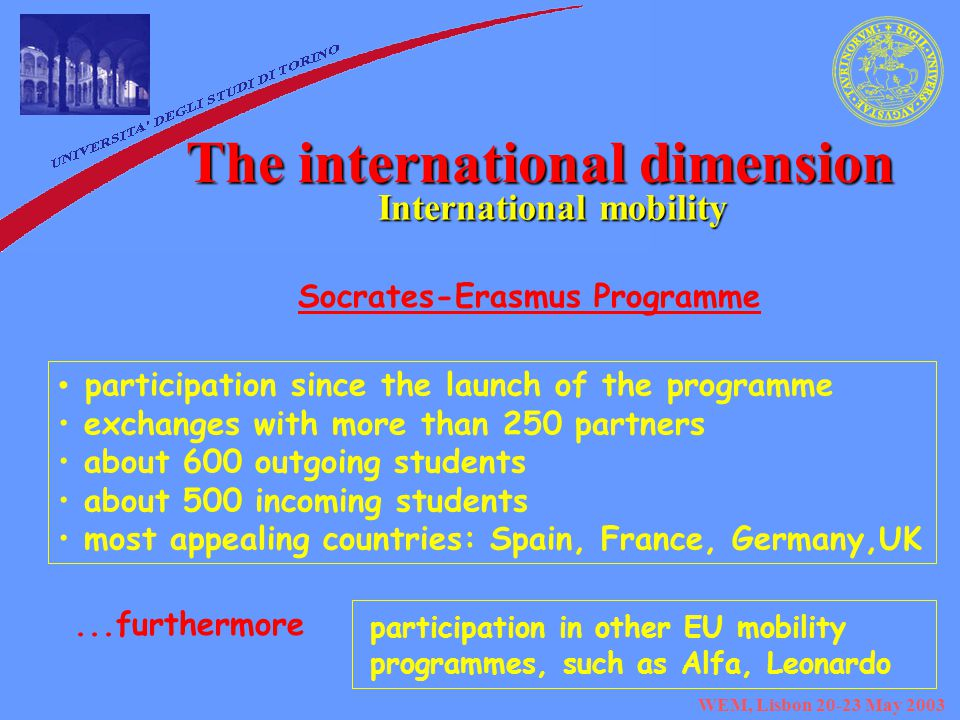 WEM, Lisbon May 2003 The international dimension International mobility participation since the launch of the programme exchanges with more than 250 partners about 600 outgoing students about 500 incoming students most appealing countries: Spain, France, Germany,UK Socrates-Erasmus Programme...furthermore participation in other EU mobility programmes, such as Alfa, Leonardo