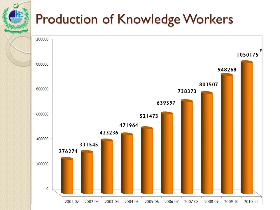 Production of Knowledge Workers