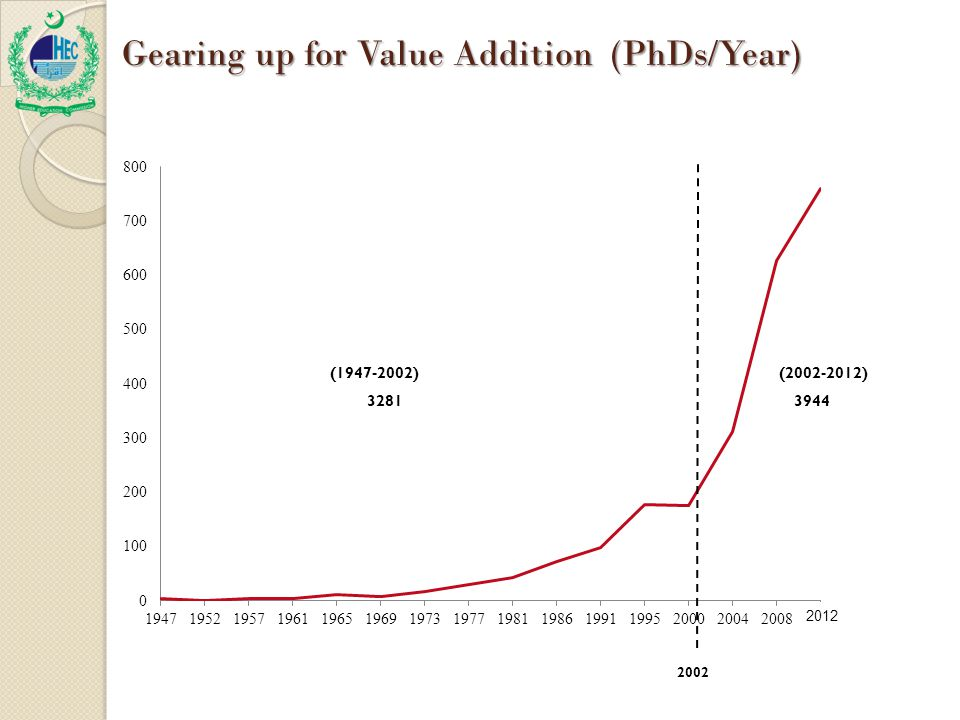 2012 Gearing up for Value Addition (PhDs/Year)