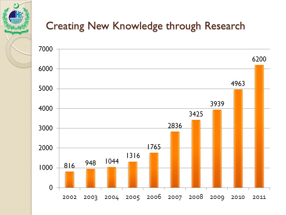 Creating New Knowledge through Research