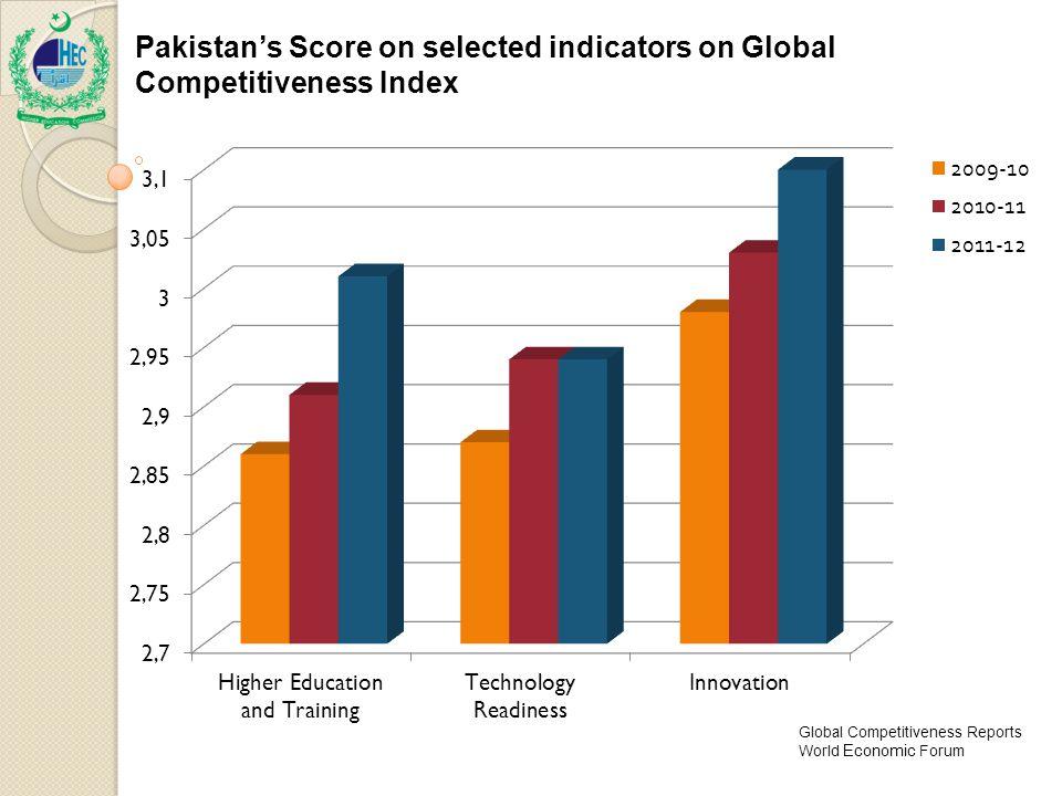 Global Competitiveness Reports World Economic Forum Pakistan's Score on selected indicators on Global Competitiveness Index