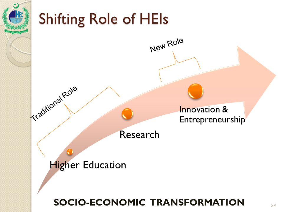 Shifting Role of HEIs 28 Higher Education Research Innovation & Entrepreneurship Traditional Role New Role SOCIO-ECONOMIC TRANSFORMATION