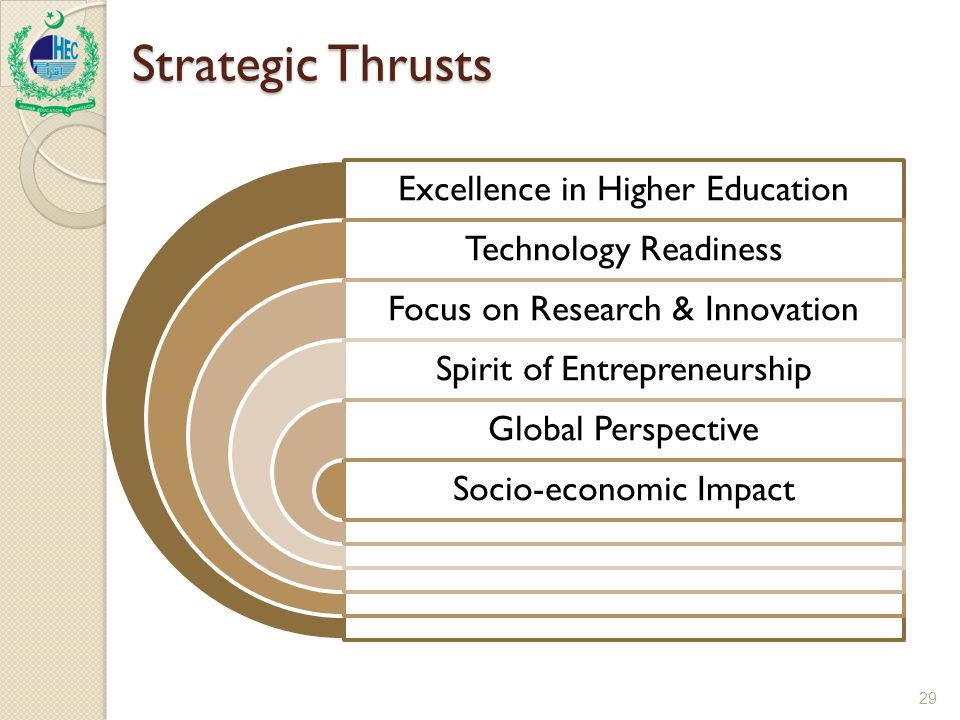 Strategic Thrusts 29 Excellence in Higher Education Technology Readiness Focus on Research & Innovation Spirit of Entrepreneurship Global Perspective Socio-economic Impact