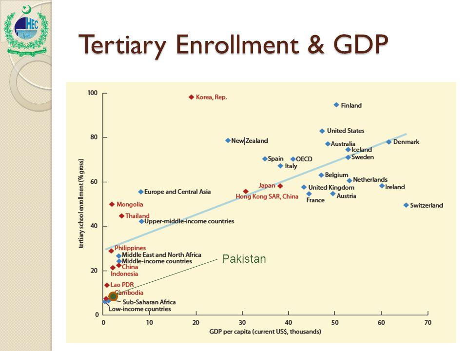 Tertiary Enrollment & GDP Pakistan