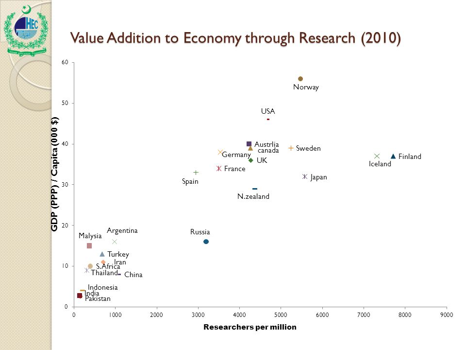 Value Addition to Economy through Research (2010) Value Addition to Economy through Research (2010)