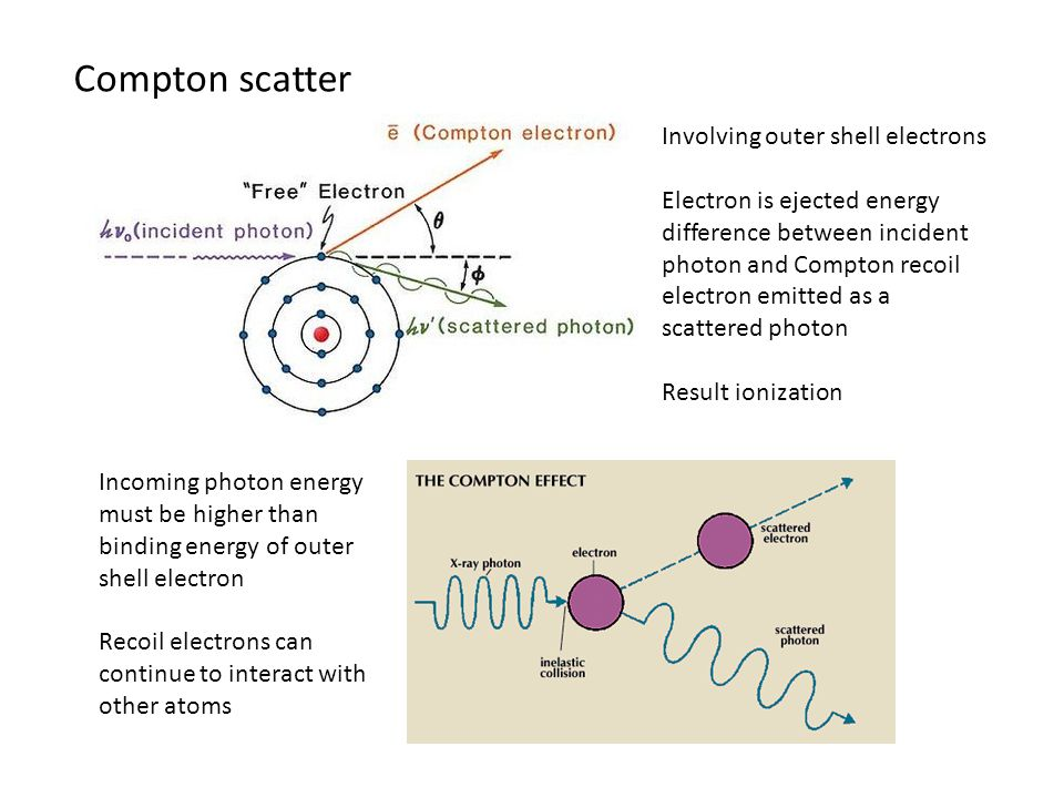 Involving outer shell electrons Electron is ejected energy difference between incident photon and Compton recoil electron emitted as a scattered photon Result ionization Incoming photon energy must be higher than binding energy of outer shell electron Recoil electrons can continue to interact with other atoms Compton scatter