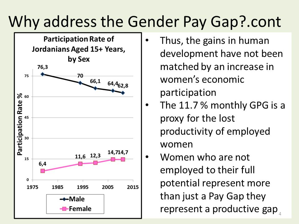 Thus, the gains in human development have not been matched by an increase in women's economic participation The 11.7 % monthly GPG is a proxy for the lost productivity of employed women Women who are not employed to their full potential represent more than just a Pay Gap they represent a productive gap Why address the Gender Pay Gap .cont 4