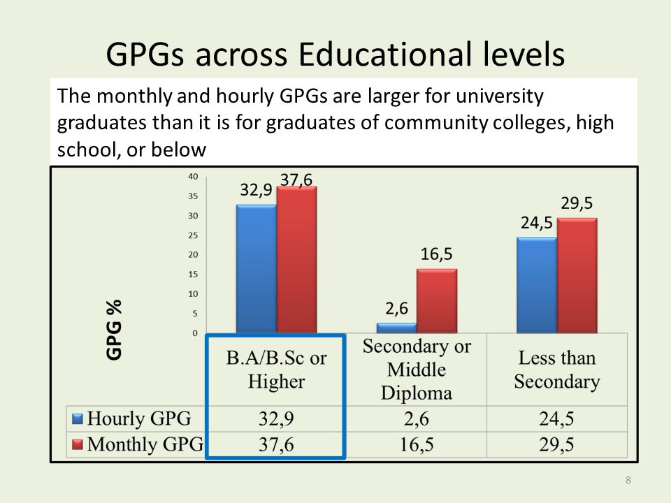 GPGs across Educational levels 8 The monthly and hourly GPGs are larger for university graduates than it is for graduates of community colleges, high school, or below