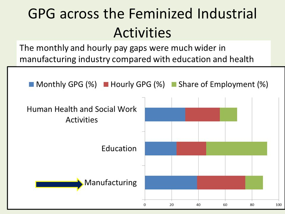 GPG across the Feminized Industrial Activities 9 The monthly and hourly pay gaps were much wider in manufacturing industry compared with education and health
