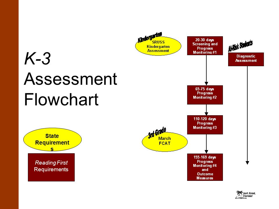 K-3 Assessment Flowchart State Requirement s Reading First Requirements
