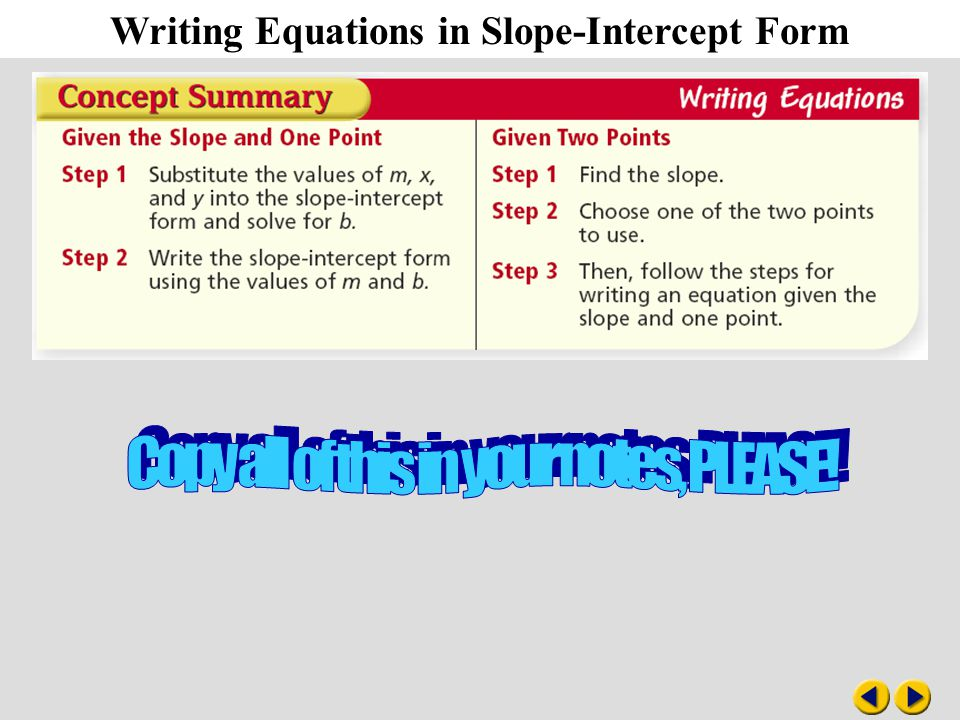 Writing Equations in Slope-Intercept Form Online Graphing ...