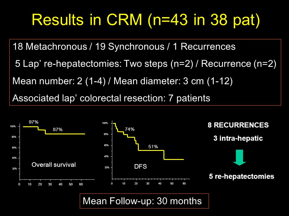 Results in CRM (n=43 in 38 pat) 18 Metachronous / 19 Synchronous / 1 Recurrences 5 Lap' re-hepatectomies: Two steps (n=2) / Recurrence (n=2) Mean number: 2 (1-4) / Mean diameter: 3 cm (1-12) Associated lap' colorectal resection: 7 patients Mean Follow-up: 30 months % 40% 60% 80% 100% 97% 87% % 40% 60% 80% 100% 74% 51% 8 RECURRENCES 3 intra-hepatic 5 re-hepatectomies Overall survival DFS