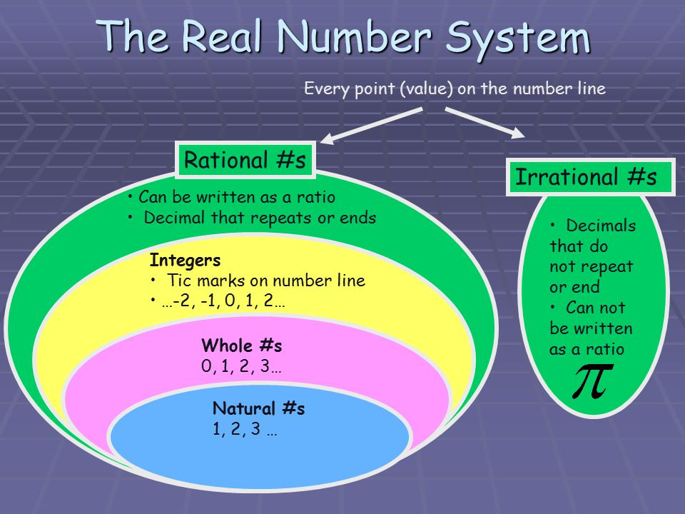 The Real Number System Every point (value) on the number line Irrational #s Decimals that do not repeat or end Can not be written as a ratio Rational #s Can be written as a ratio Decimal that repeats or ends Integers Tic marks on number line …-2, -1, 0, 1, 2… Whole #s 0, 1, 2, 3… Natural #s 1, 2, 3 …