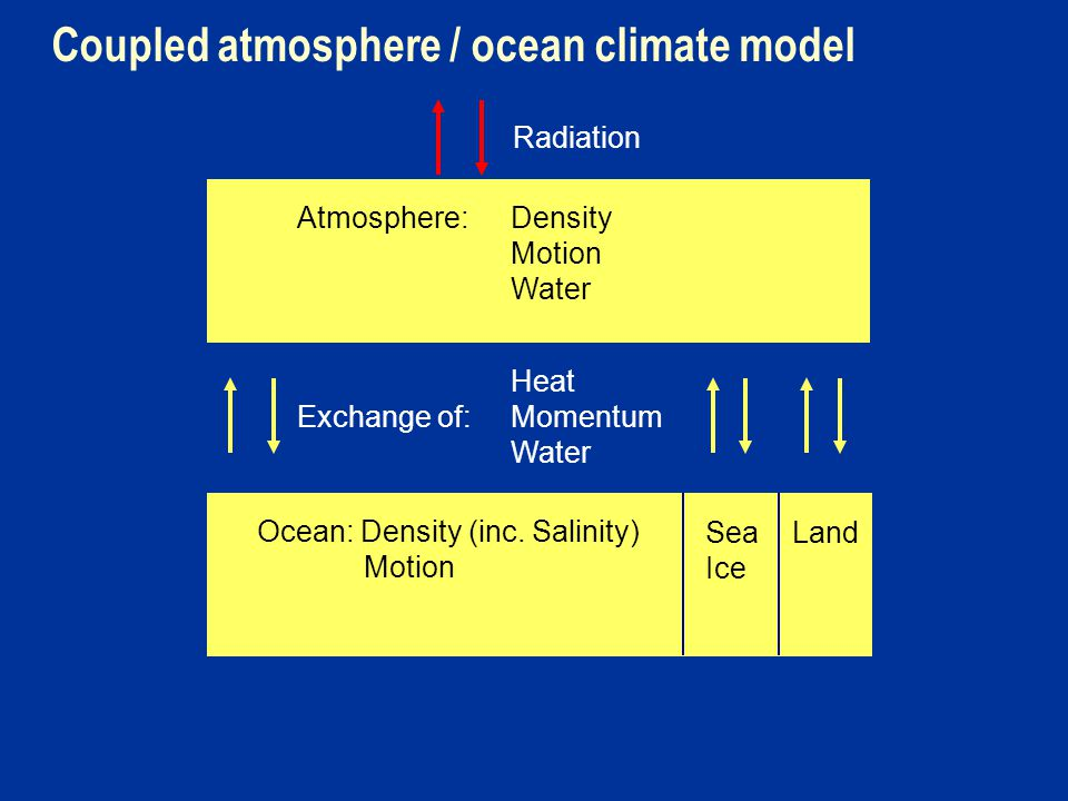 Coupled atmosphere / ocean climate model Radiation Atmosphere: Density Motion Water Heat Exchange of: Momentum Water Ocean: Density (inc.