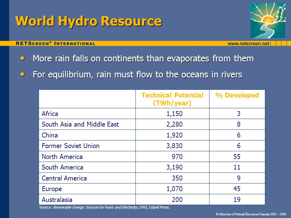 World Hydro Resource More rain falls on continents than evaporates from them More rain falls on continents than evaporates from them For equilibrium, rain must flow to the oceans in rivers For equilibrium, rain must flow to the oceans in rivers Technical Potential (TWh/year) % Developed Africa1,1503 South Asia and Middle East2,2808 China1,9206 Former Soviet Union3,8306 North America97055 South America3,19011 Central America3509 Europe1,07045 Australasia20019 © Minister of Natural Resources Canada 2001 – 2004.