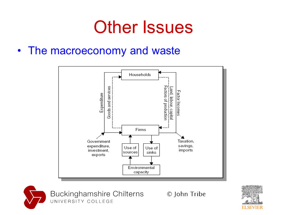 © John Tribe Other Issues The macroeconomy and waste