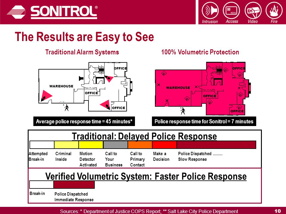 10 Traditional: Delayed Police Response Verified Volumetric System: Faster Police Response Attempted Break-in Criminal Inside Call to Your Business Make a Decision Call to Primary Contact Police Dispatched