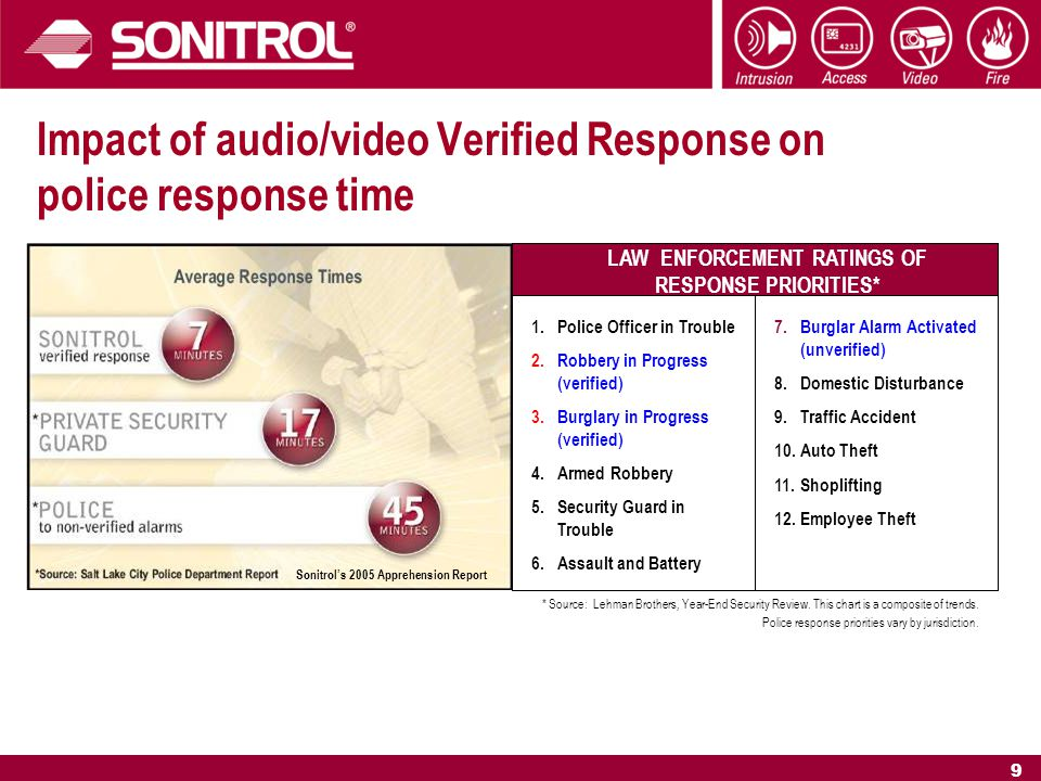 9 Impact of audio/video Verified Response on police response time LAW ENFORCEMENT RATINGS OF RESPONSE PRIORITIES* * Source: Lehman Brothers, Year-End Security Review.
