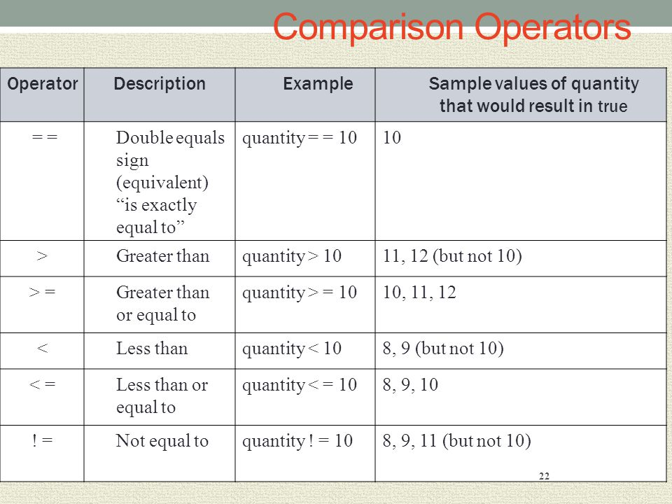 Comparison Operators OperatorDescriptionExampleSample values of quantity that would result in true = =Double equals sign (equivalent) is exactly equal to quantity = = 1010 >Greater thanquantity > 1011, 12 (but not 10) > =Greater than or equal to quantity > = 1010, 11, 12 <Less thanquantity < 108, 9 (but not 10) < =Less than or equal to quantity < = 108, 9, 10 .